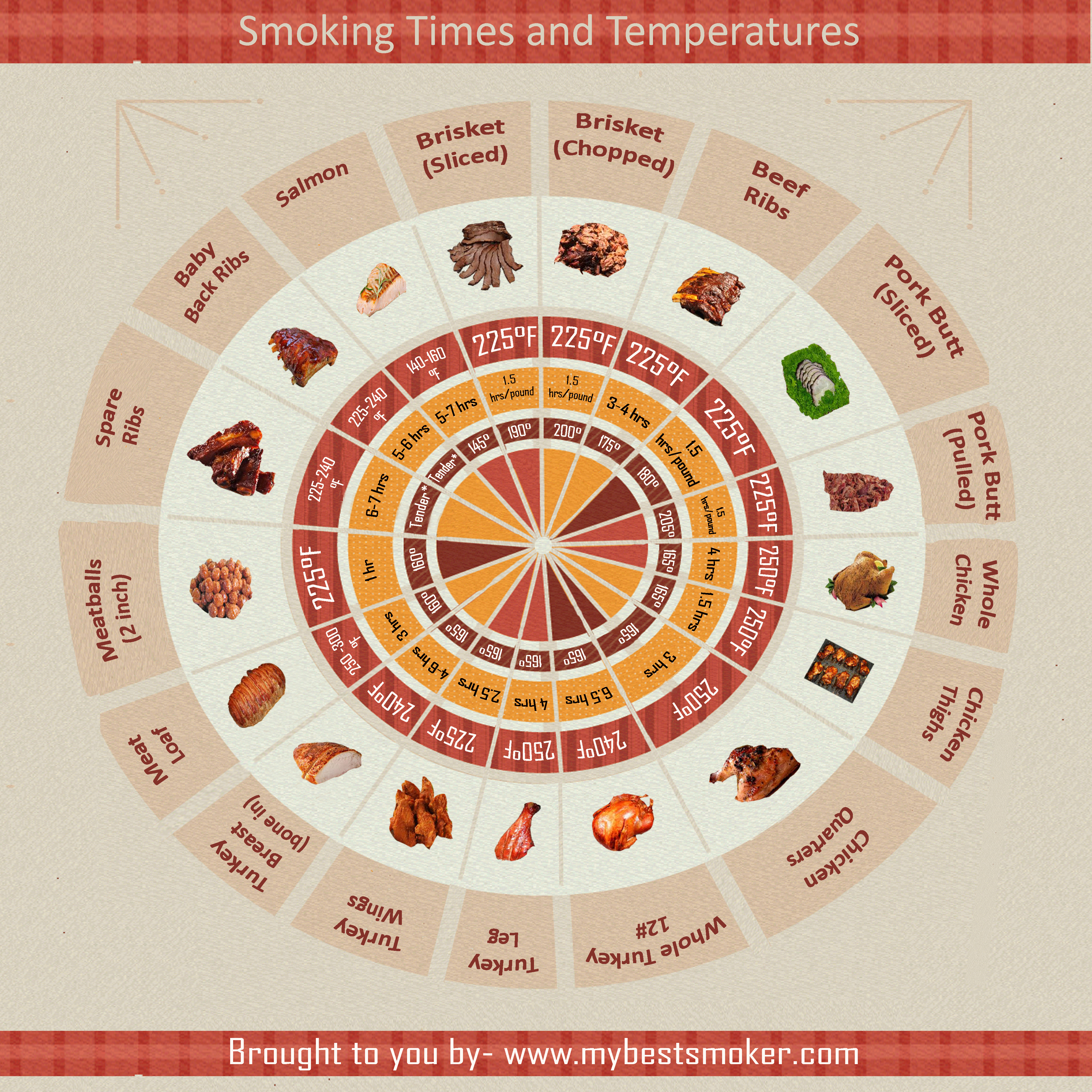Smoking Times and Temperature
